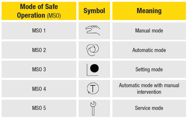 Safe Operating Modes
