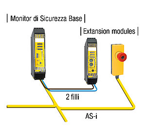 Monitor di Sicurezza Base