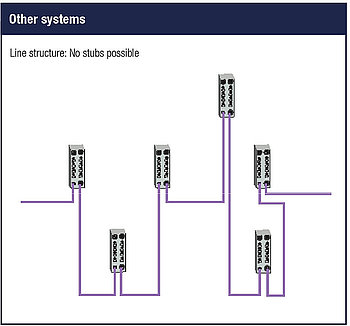 Line structure other systems