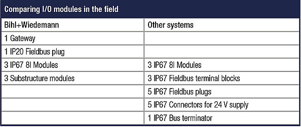 Comparing I/O modules in the field
