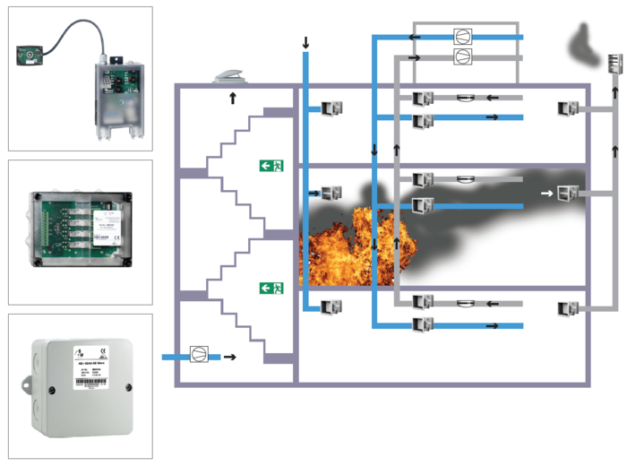 Control of Fire Dampers and Smoke Extraction Dampers