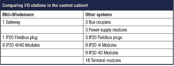 Comparing I/O stations in the control cabinet