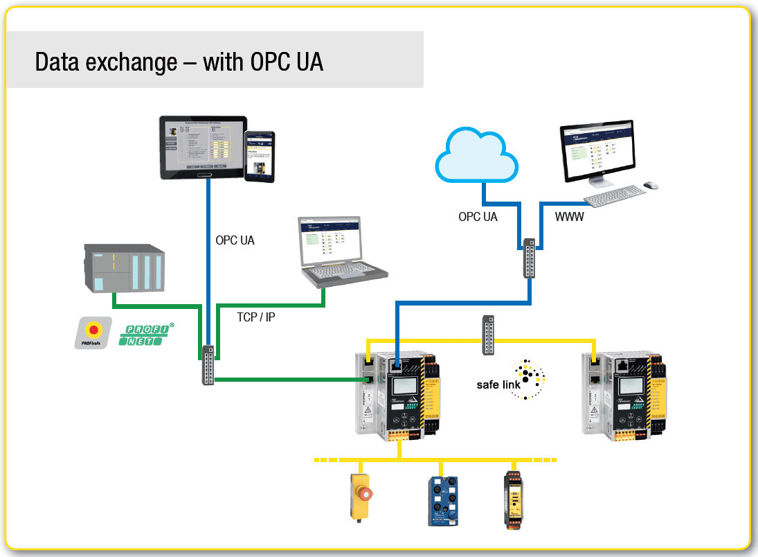 Data exchange with OPC UA