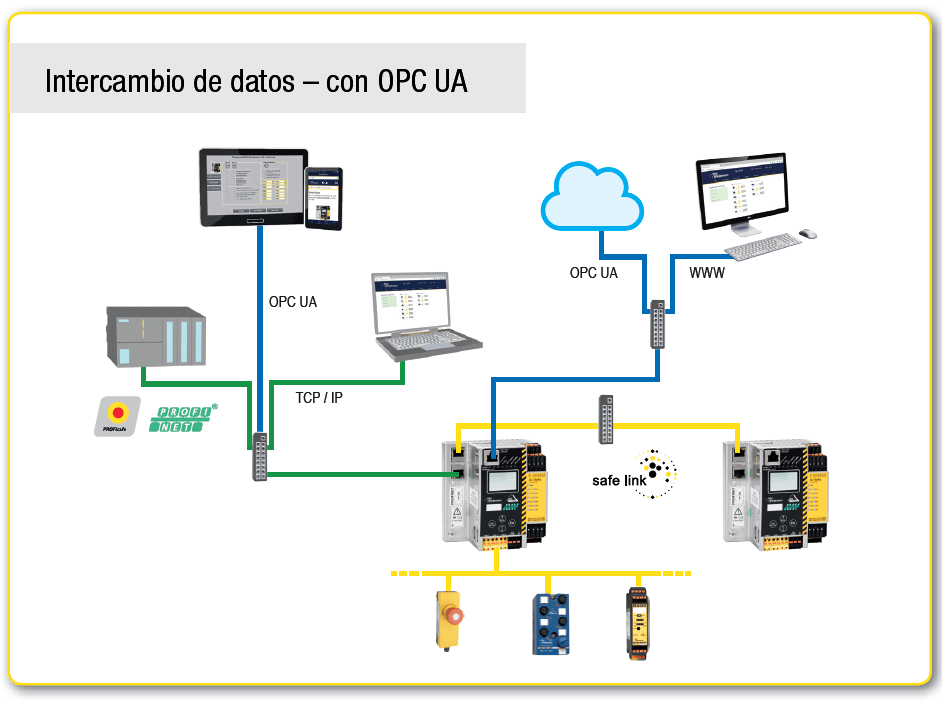 Intercambio de datos – con OPC UA