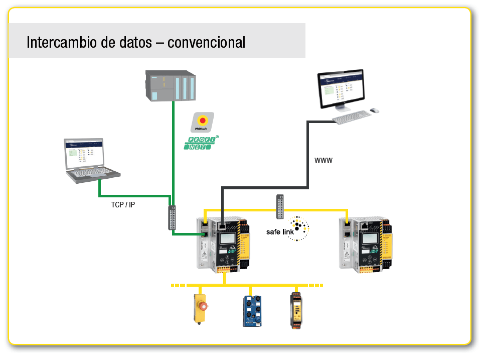 Intercambio de datos – convencional
