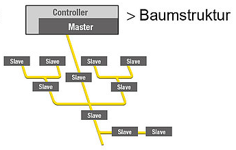 AS-Interface Topologie Baumstruktur