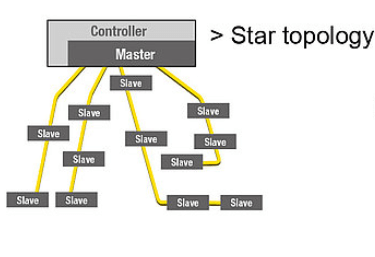 AS-Interface Star Topology