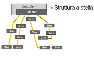 AS-Interface Topologia Struttura a stella