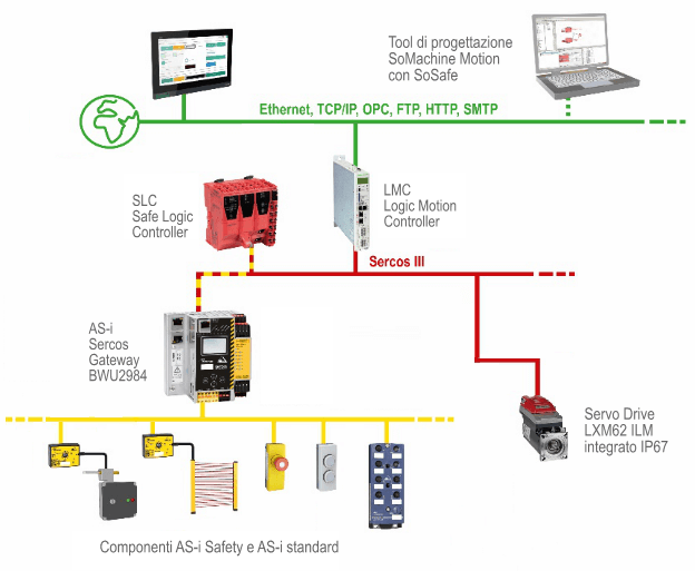integrazione di componenti AS-i standard e AS-i Safety in PacDrive 3 con il gateway AS-i Sercos