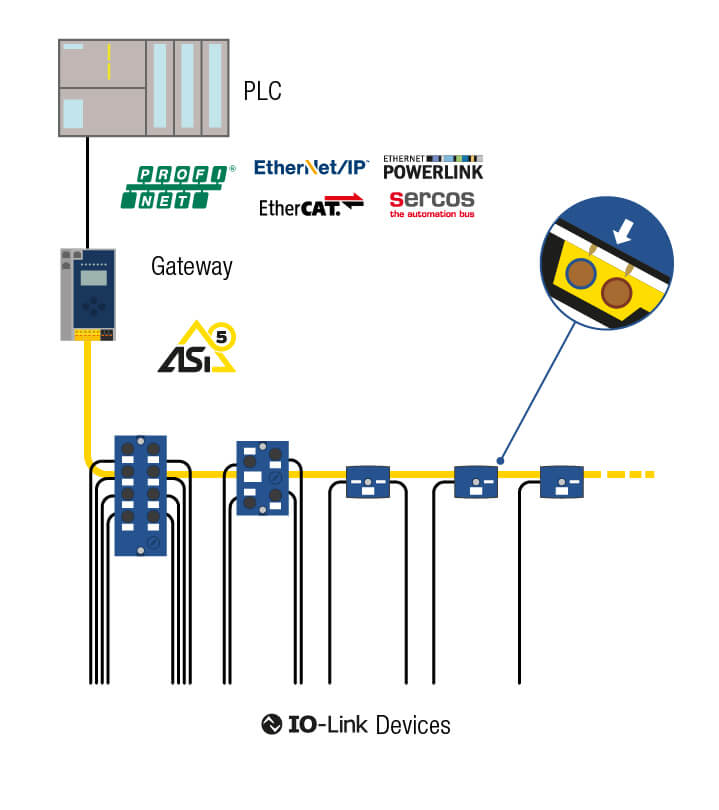 IO-Link solution from Bihl+Wiedemann