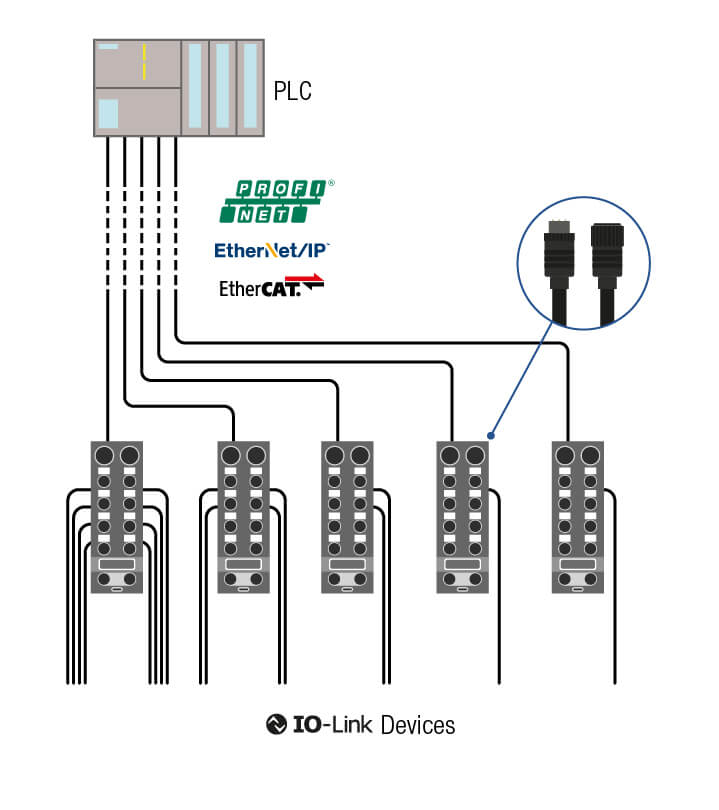 IO-Link solution from other manufacturers