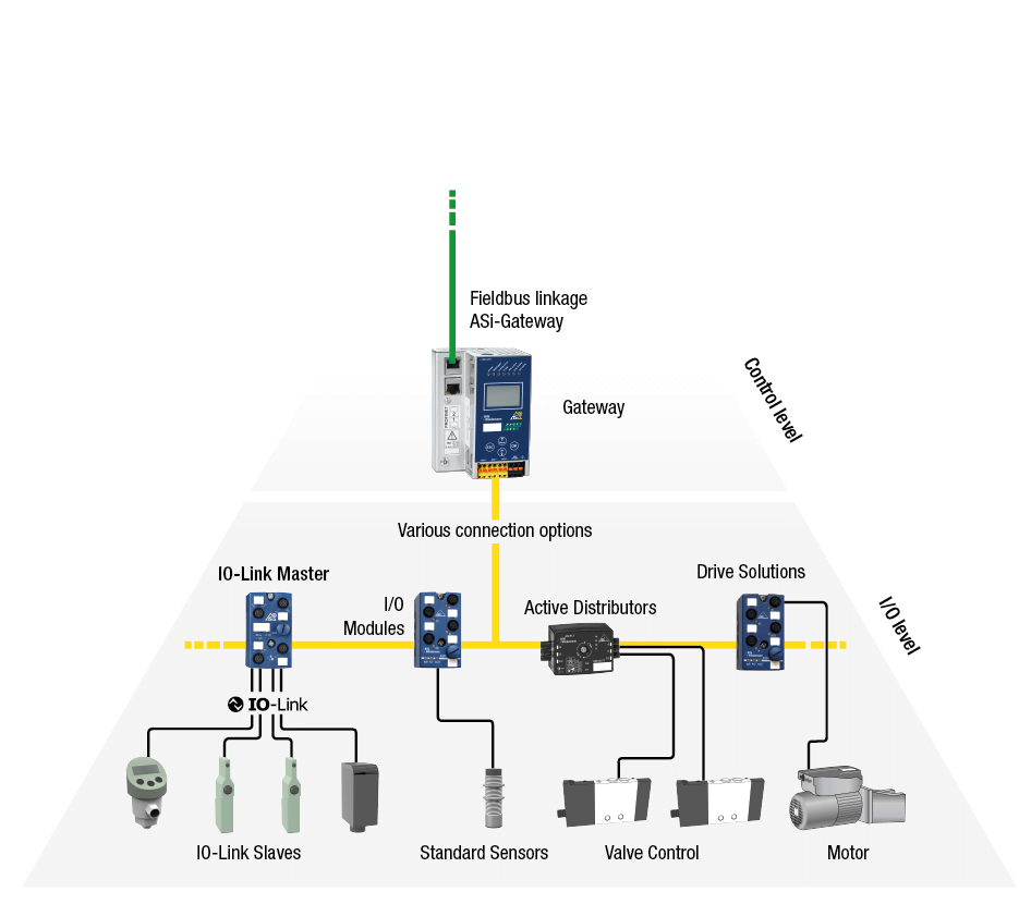 Integrating IO-Link into an AS-Interface Network